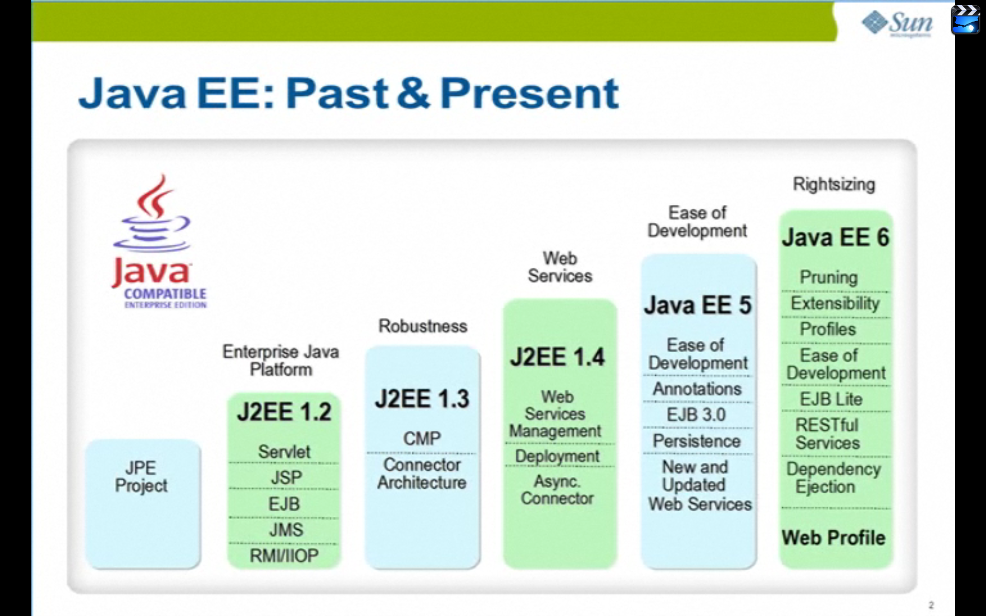 Tutorial pdf j2ee