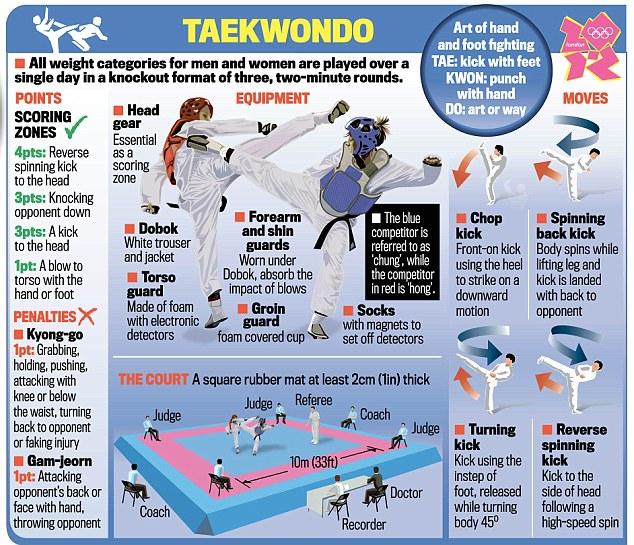 taekwondo rules and regulations pdf